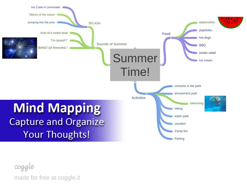 Mind Mapping brings clarity to your writing.