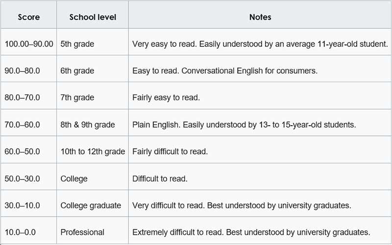 Flesch-Kincaid Reading Ease Scale